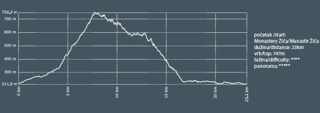 grafikon Lipar