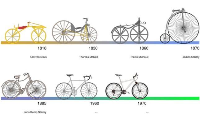 SetWidth790-01-evolucija-bicikla-v-19-in-20-stoletju